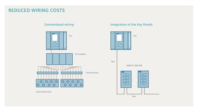 Reduce Wiring